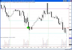 Emini Rejected and Dejected