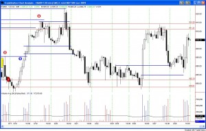 Traders and Gamblers, Emini style
