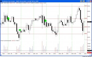Emini Support and Resistance